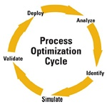 Operations: Maximizing value with proven operations strategies