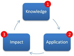 knowledge-application-and-impact