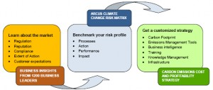 Arcus Sustainability GHG Risk Matrix