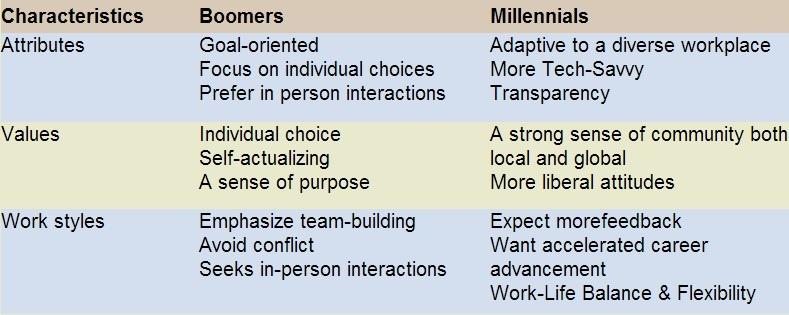 how to explain generation gap