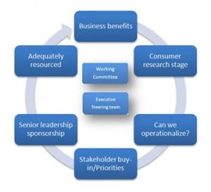 innovation-organization